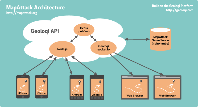 MapAttack Server and Phone Architecture Diagram